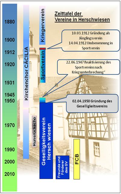 Zeittafel der Vereine in Herschwiesen